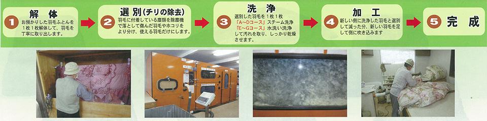 解体→選別(チリの除去)→洗浄→加工→完成